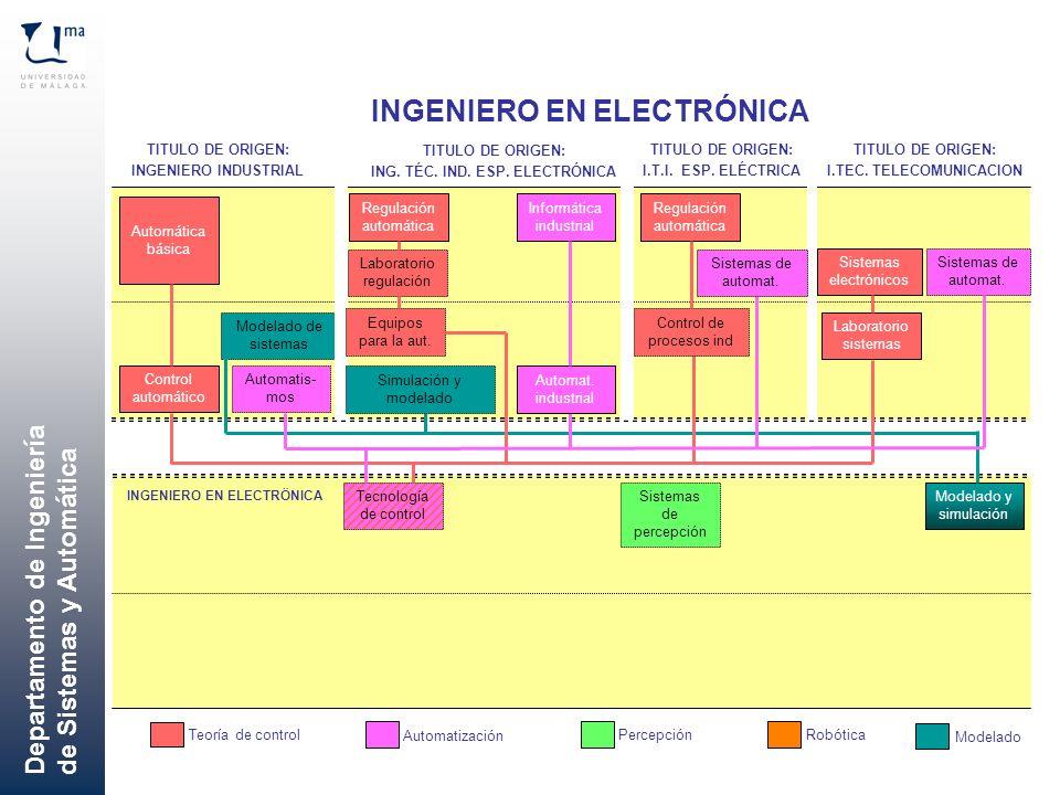 Departamento de Ingeniería de Sistemas y Automática Automática básica Control automático Sistemas de percepción Automatis- mos Modelado de sistemas IN