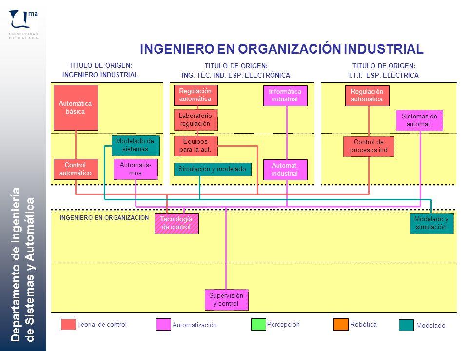 Departamento de Ingeniería de Sistemas y Automática Automática básica Control automático Supervisión y control Automatis- mos Modelado de sistemas ING