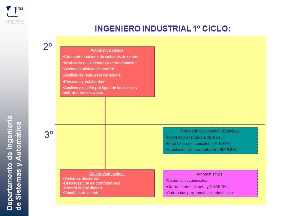 Departamento de Ingeniería de Sistemas y Automática Automática básica Conceptos básicos de sistemas de control. Modelado de sistemas electromecánicos.