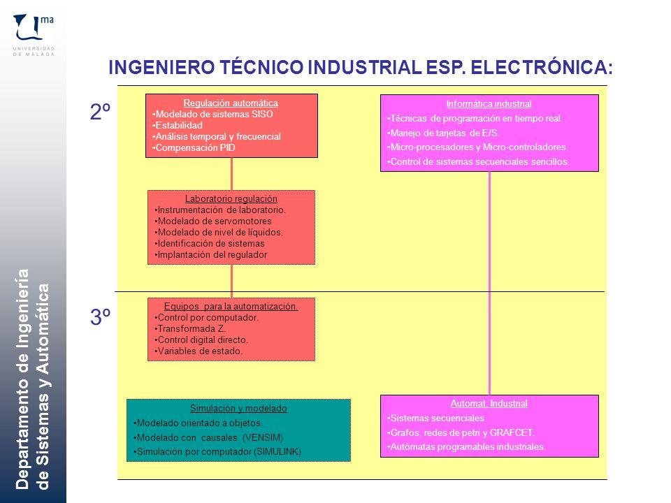 Departamento de Ingeniería de Sistemas y Automática Regulación automática Modelado de sistemas SISO Estabilidad Análisis temporal y frecuencial Compen