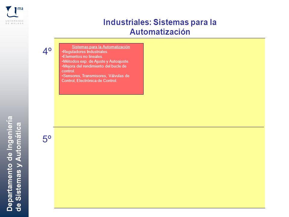 Departamento de Ingeniería de Sistemas y Automática Industriales: Sistemas para la Automatización 4º 5º Sistemas para la Automatización Reguladores In