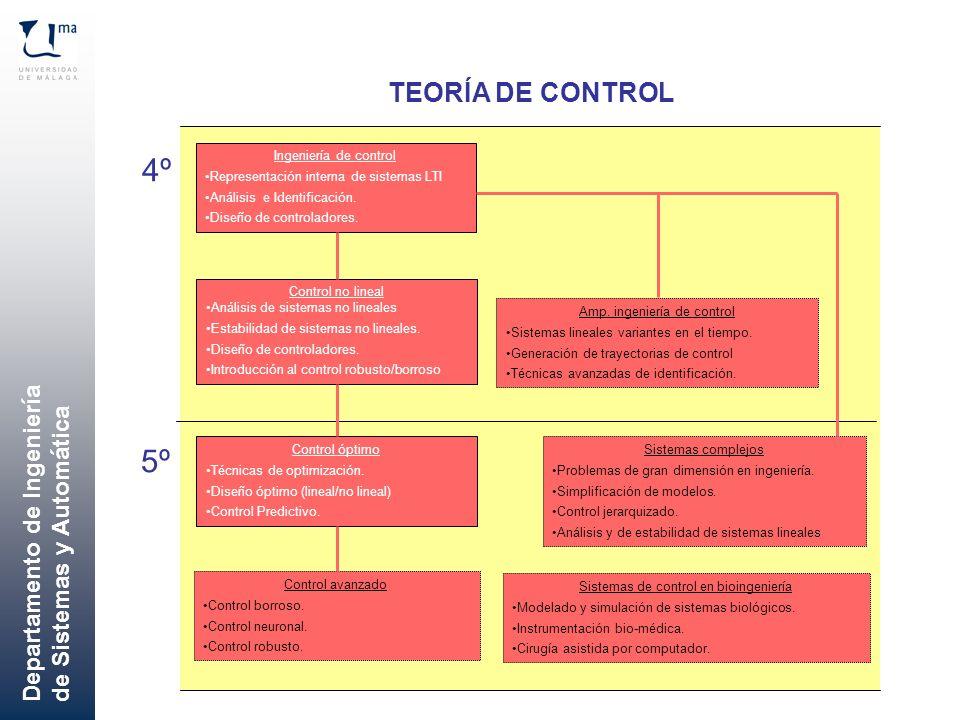 Departamento de Ingeniería de Sistemas y Automática TEORÍA DE CONTROL 4º 5º Ingeniería de control Representación interna de sistemas LTI Análisis e Id