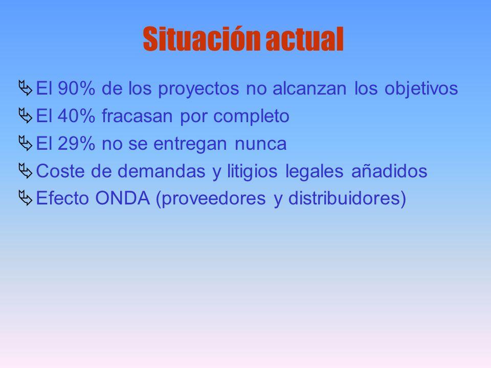 El 90% de los proyectos no alcanzan los objetivos El 40% fracasan por completo El 29% no se entregan nunca Coste de demandas y litigios legales añadid