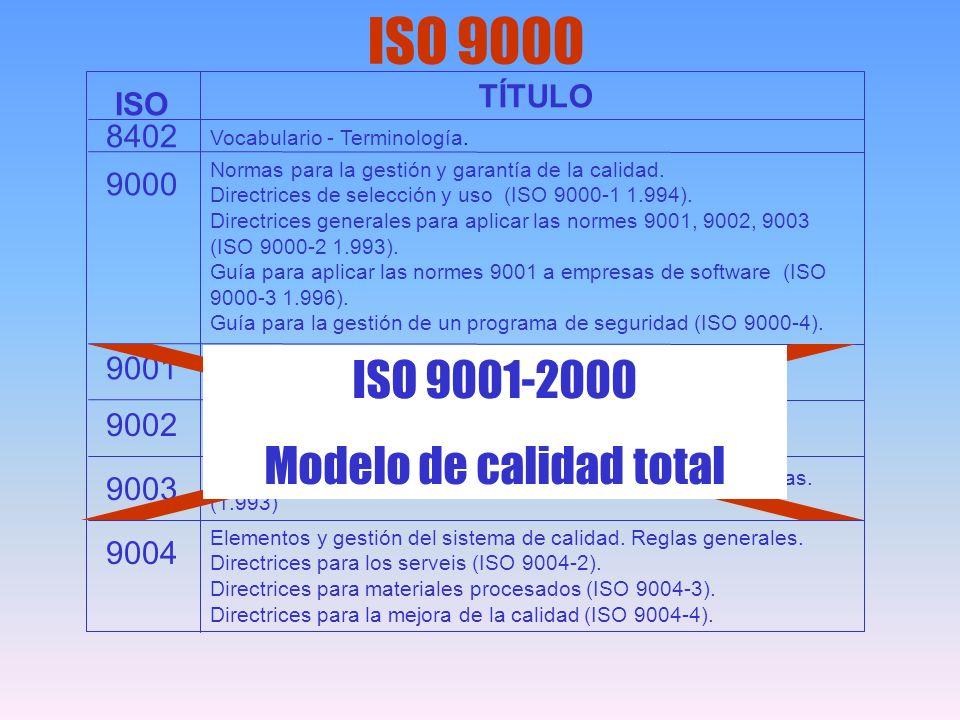 ISO 9000 ISO TÍTULO 8402 9004 9003 9002 9001 9000 Vocabulario - Terminología. Normas para la gestión y garantía de la calidad. Directrices de selecció