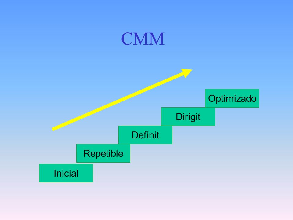 Inicial Repetible Optimizado Dirigit Definit CMM