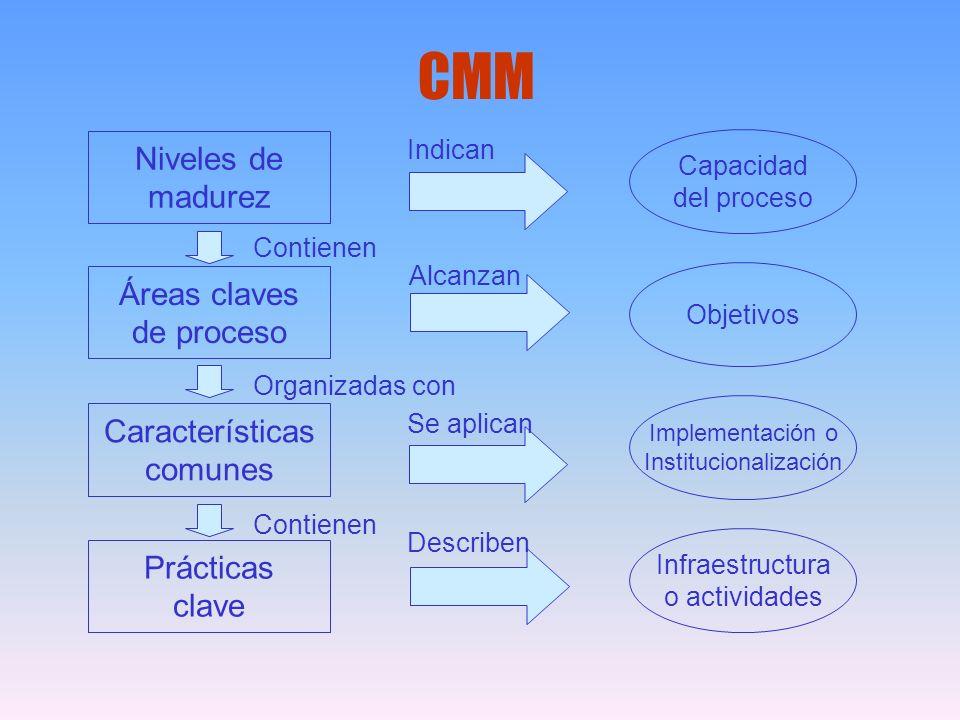 Niveles de madurez Prácticas clave Características comunes Áreas claves de proceso Contienen Organizadas con Contienen Indican Alcanzan Se aplican Des