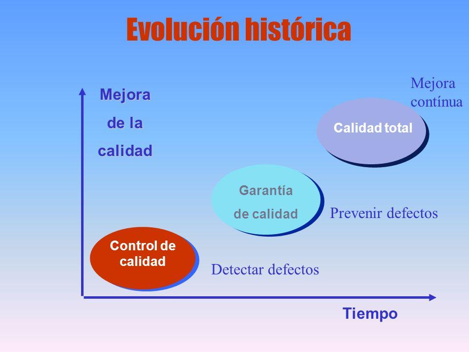 Mejora de la calidad Control de calidad Garantía de calidad Calidad total Tiempo Detectar defectos Prevenir defectos Mejora contínua Evolución históri