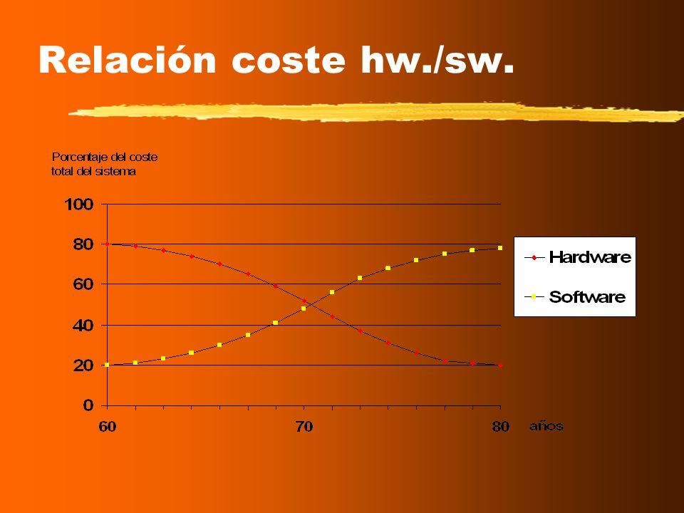 La problemática actual del software Incapacidad para estimar tiempo, coste y esfuerzo para el desarrollo de un producto software. Falta de calidad del