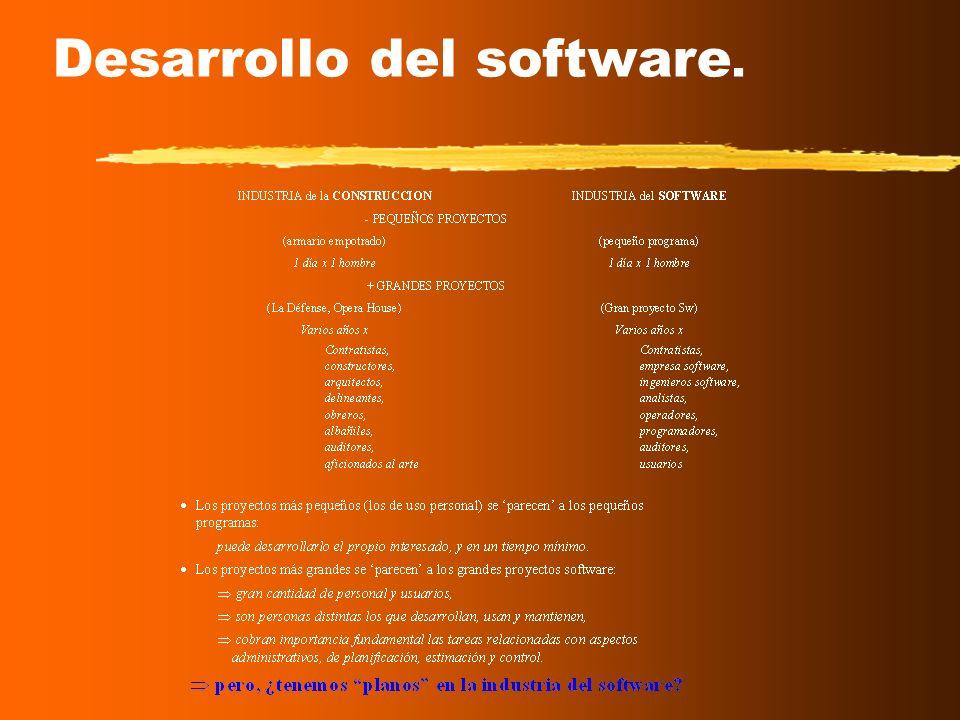Motivación (II) Información = Ppal. activo de las empresas desarrollo de SI fuertes presiones Artesanal Disciplina de ingeniería (calidad, productivid