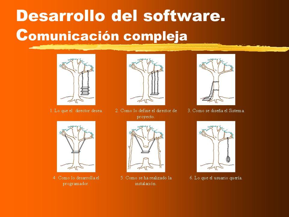 Desarrollo del software.