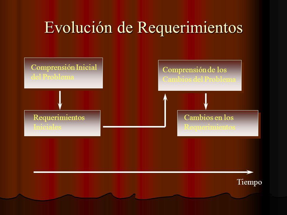 Evolución de Requerimientos Comprensión Inicial del Problema Comprensión de los Cambios del Problema Requerimientos Iniciales Cambios en los Requerimi