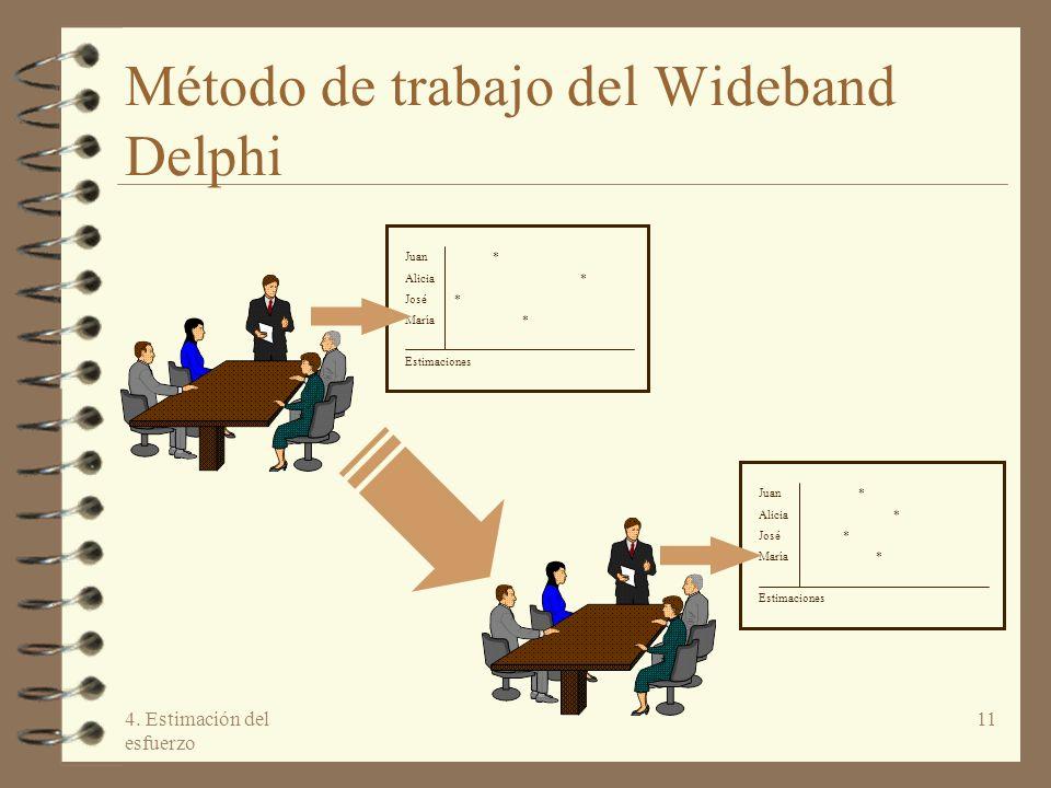 4. Estimación del esfuerzo 11 Método de trabajo del Wideband Delphi Juan* Alicia* José * María * Estimaciones Juan * Alicia * José * María * Estimacio