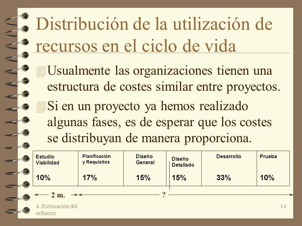 4. Estimación del esfuerzo 14 2 m. ? Estudio Viabilidad Planificación y Requisitos Diseño General Diseño Detallado DesarrolloPrueba 10%17%15% 33%10% D