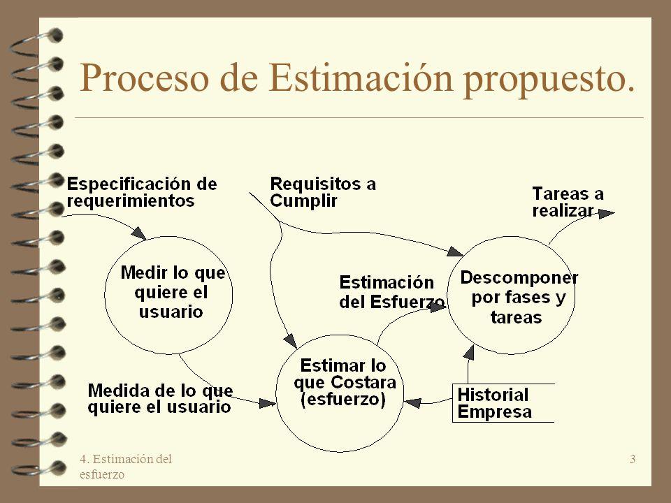 4. Estimación del esfuerzo 3 Proceso de Estimación propuesto.