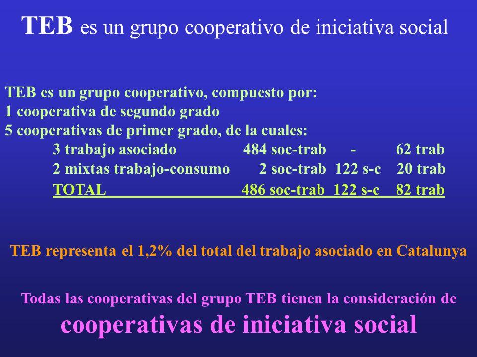 TEB es un grupo cooperativo de iniciativa social TEB es un grupo cooperativo, compuesto por: 1 cooperativa de segundo grado 5 cooperativas de primer grado, de la cuales: 3 trabajo asociado 484 soc-trab - 62 trab 2 mixtas trabajo-consumo 2 soc-trab 122 s-c 20 trab TOTAL 486 soc-trab 122 s-c 82 trab TEB representa el 1,2% del total del trabajo asociado en Catalunya Todas las cooperativas del grupo TEB tienen la consideración de cooperativas de iniciativa social