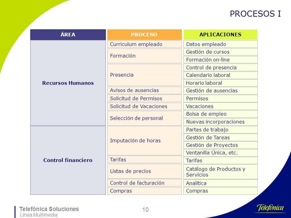 Telefónica Soluciones Línea Multimedia 10 PROCESOS I ÁREA Recursos Humanos Control financiero Curriculum empleado Avisos de ausencias PROCESO Solicitu