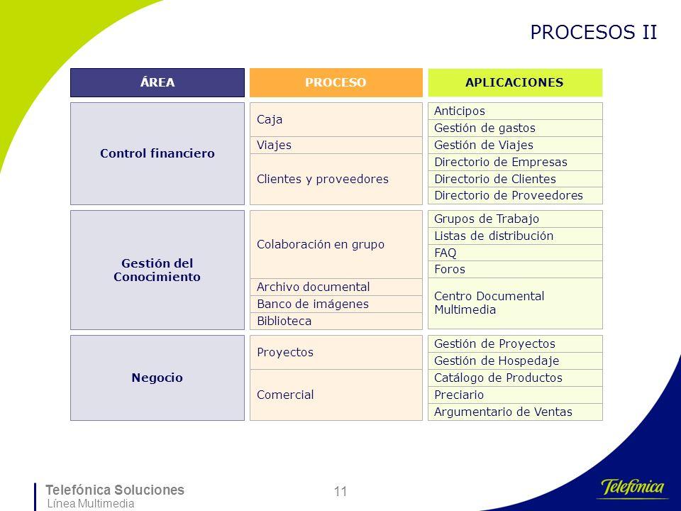 Telefónica Soluciones Línea Multimedia 11 PROCESOS II ÁREAPROCESOAPLICACIONES Control financiero Caja Anticipos Gestión de gastos Viajes Gestión de Vi