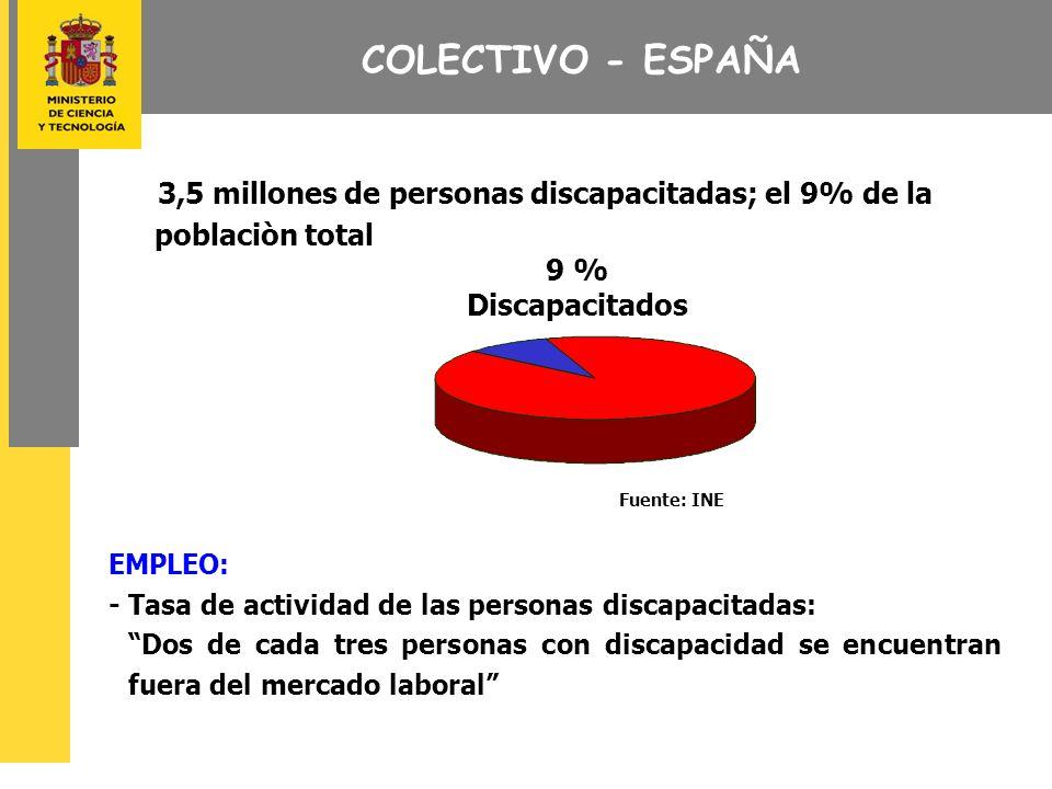 COLECTIVO - ESPAÑA 3,5 millones de personas discapacitadas; el 9% de la poblaciòn total 9 % Discapacitados EMPLEO: -Tasa de actividad de las personas discapacitadas: Dos de cada tres personas con discapacidad se encuentran fuera del mercado laboral Fuente: INE