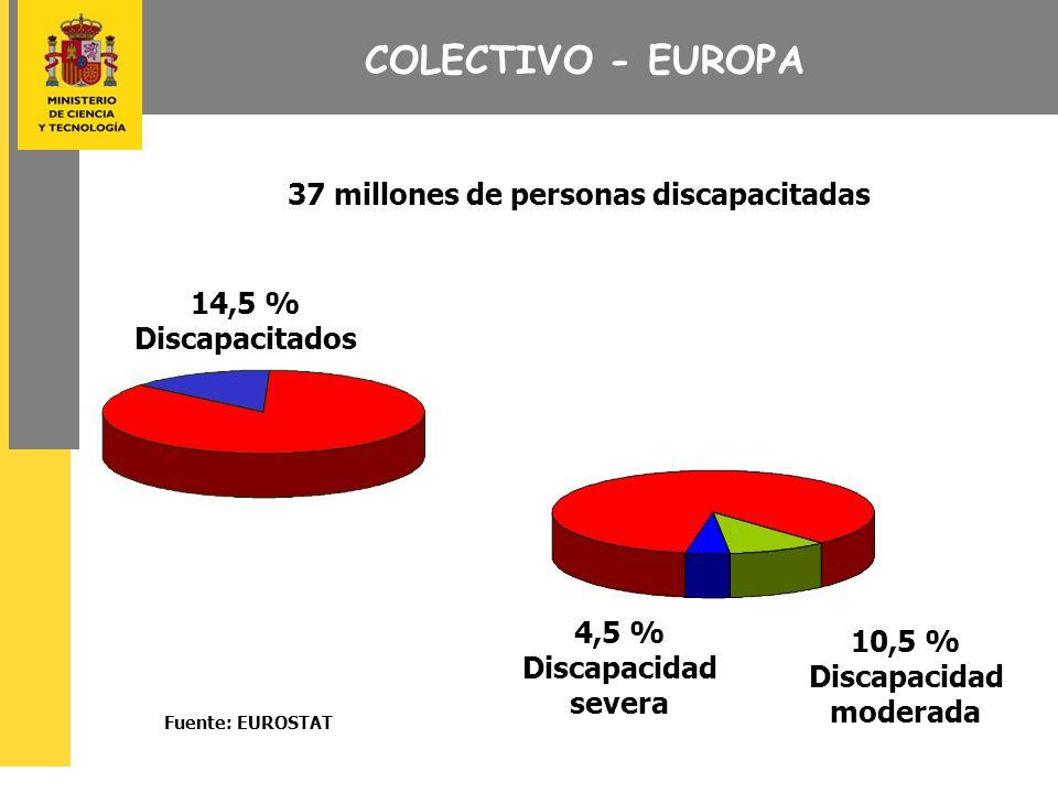 COLECTIVO - EUROPA 37 millones de personas discapacitadas 14,5 % Discapacitados 10,5 % Discapacidad moderada 4,5 % Discapacidad severa Fuente: EUROSTAT