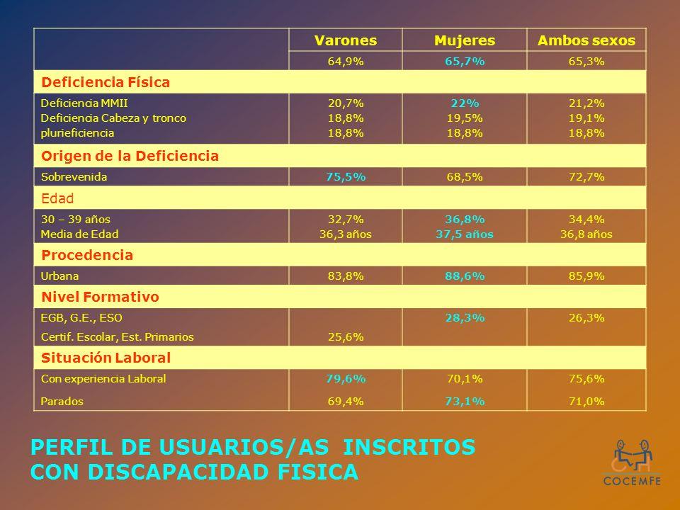 VaronesMujeresAmbos sexos 64,9%65,7%65,3% Deficiencia Física Deficiencia MMII Deficiencia Cabeza y tronco plurieficiencia 20,7% 18,8% 22% 19,5% 18,8% 21,2% 19,1% 18,8% Origen de la Deficiencia Sobrevenida75,5%68,5%72,7% Edad 30 – 39 años Media de Edad 32,7% 36,3 años 36,8% 37,5 años 34,4% 36,8 años Procedencia Urbana83,8%88,6%85,9% Nivel Formativo EGB, G.E., ESO28,3%26,3% Certif.