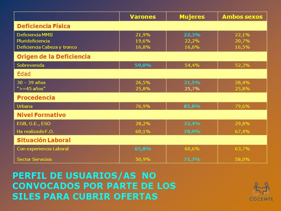 VaronesMujeresAmbos sexos Deficiencia Física Deficiencia MMII Plurideficiencia Deficiencia Cabeza y tronco 21,9% 19,6% 16,8% 22,3% 22,2% 16,0% 22,1% 20,7% 16,5% Origen de la Deficiencia Sobrevenida59,0%54,4%52,3% Edad 30 – 39 años >=45 años 26,5% 25,8% 31,5% 25,7% 28,4% 25,8% Procedencia Urbana76,9%85,8%79,6% Nivel Formativo EGB, G.E., ESO28,2%32,4%29,8% Ha realizado F.O.60,1%78,9%67,4% Situación Laboral Con experiencia Laboral65,8%60,6%63,7% Sector Servicios50,9%71,7%58,0% PERFIL DE USUARIOS/AS NO CONVOCADOS POR PARTE DE LOS SILES PARA CUBRIR OFERTAS