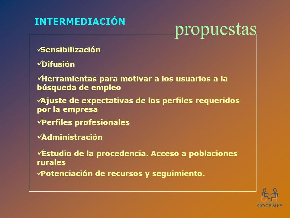 INTERMEDIACIÓN Sensibilización Difusión Herramientas para motivar a los usuarios a la búsqueda de empleo Ajuste de expectativas de los perfiles requeridos por la empresa Perfiles profesionales Estudio de la procedencia.