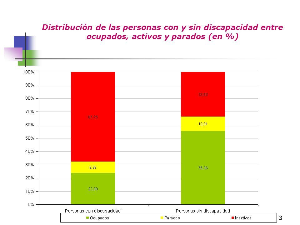 3 Distribución de las personas con y sin discapacidad entre ocupados, activos y parados (en %)