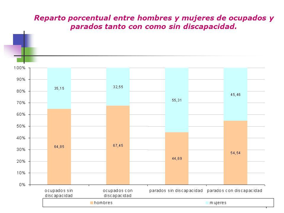 4 Reparto porcentual entre hombres y mujeres de ocupados y parados tanto con como sin discapacidad.