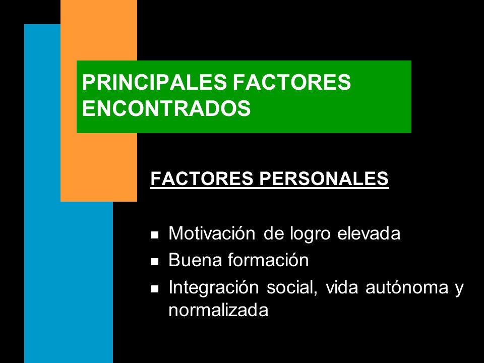 PRINCIPALES FACTORES ENCONTRADOS FACTORES PERSONALES n Motivación de logro elevada n Buena formación n Integración social, vida autónoma y normalizada