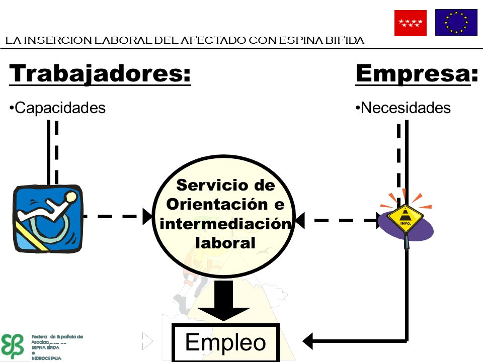 Trabajadores: Capacidades Empresa: Necesidades Empleo Servicio de Orientación e intermediación laboral LA INSERCION LABORAL DEL AFECTADO CON ESPINA BI