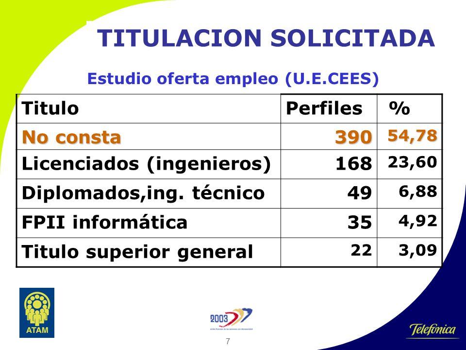 7 TITULACION SOLICITADA Estudio oferta empleo (U.E.CEES) TituloPerfiles % No consta 39054,78 Licenciados (ingenieros)168 23,60 Diplomados,ing.