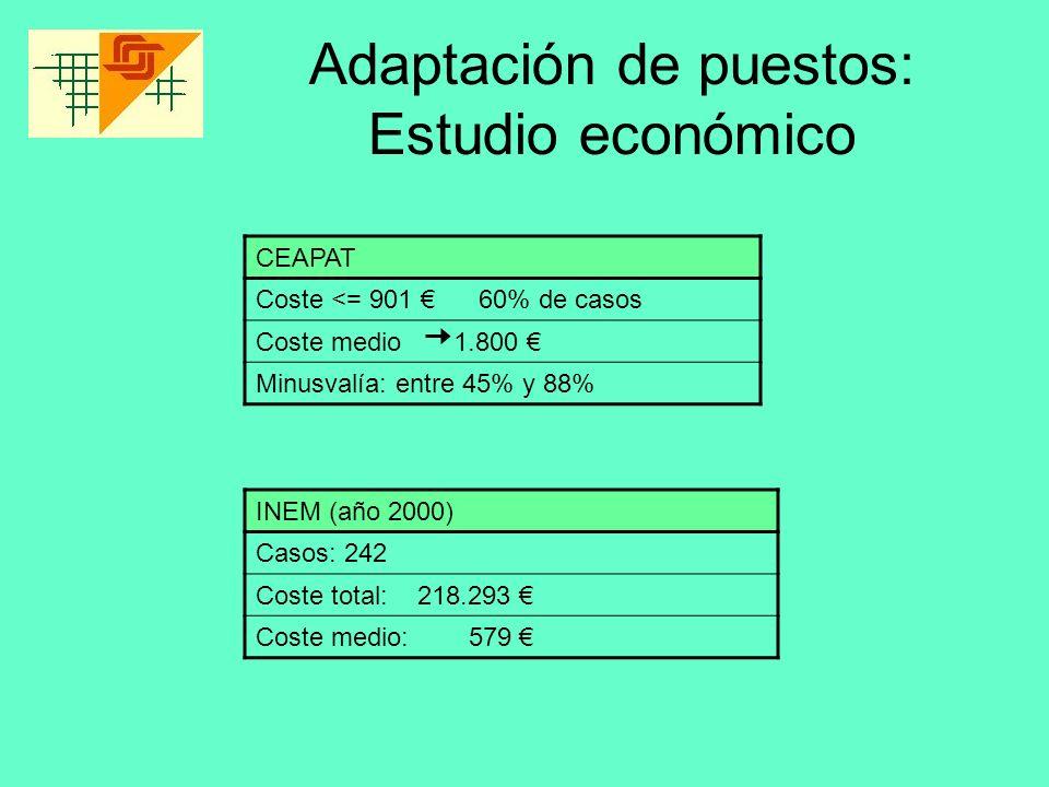 Adaptación de puestos: Estudio económico CEAPAT Coste <= 901 60% de casos Coste medio 1.800 Minusvalía: entre 45% y 88% INEM (año 2000) Casos: 242 Cos