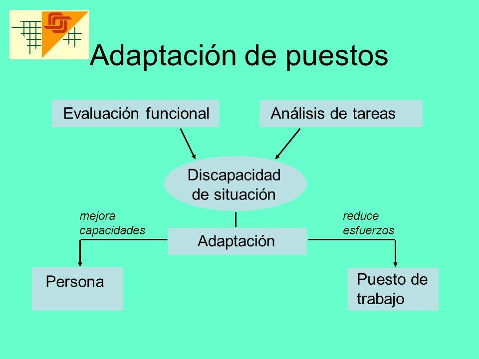 Adaptación de puestos Evaluación funcionalAnálisis de tareas Adaptación Puesto de trabajo Discapacidad de situación reduce esfuerzos Persona mejora ca