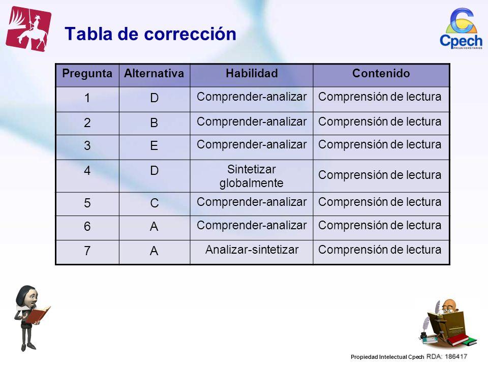 Propiedad Intelectual Cpech Tabla de corrección PreguntaAlternativaHabilidadContenido 1D Comprender-analizarComprensión de lectura 2B Comprender-anali