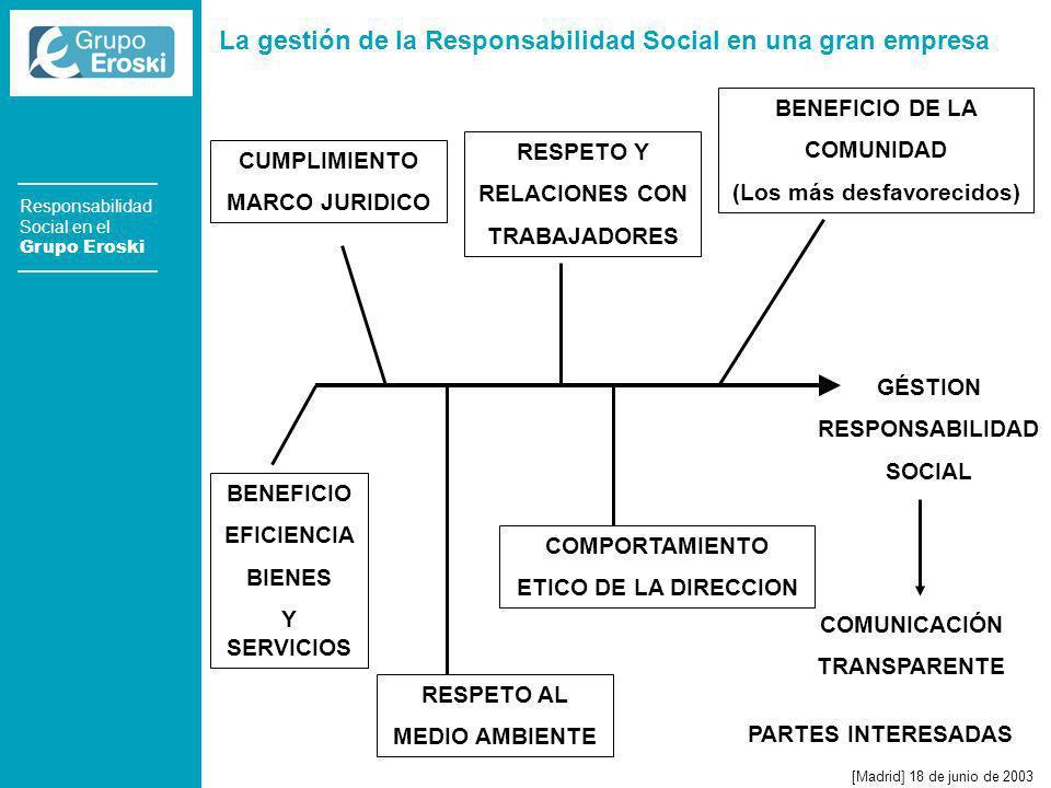 La gestión de la Responsabilidad Social en una gran empresa [Madrid] 18 de junio de 2003 Responsabilidad Social en el Grupo Eroski CUMPLIMIENTO MARCO JURIDICO RESPETO Y RELACIONES CON TRABAJADORES BENEFICIO DE LA COMUNIDAD (Los más desfavorecidos) GÉSTION RESPONSABILIDAD SOCIAL COMUNICACIÓN TRANSPARENTE BENEFICIO EFICIENCIA BIENES Y SERVICIOS RESPETO AL MEDIO AMBIENTE COMPORTAMIENTO ETICO DE LA DIRECCION PARTES INTERESADAS