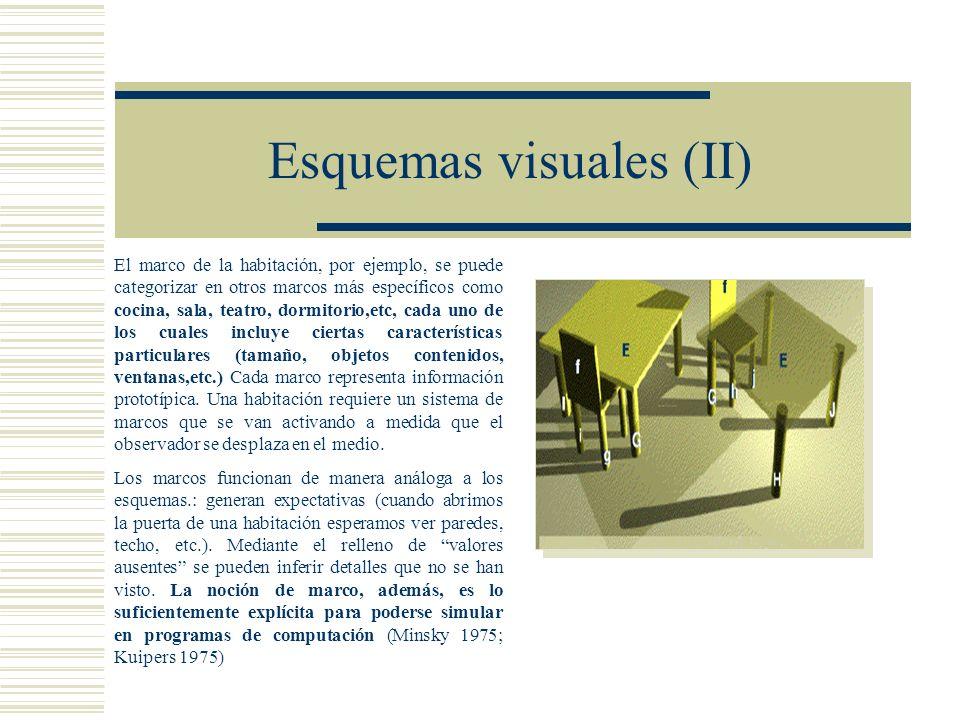 Esquemas visuales (II) El marco de la habitación, por ejemplo, se puede categorizar en otros marcos más específicos como cocina, sala, teatro, dormitorio,etc, cada uno de los cuales incluye ciertas características particulares (tamaño, objetos contenidos, ventanas,etc.) Cada marco representa información prototípica.