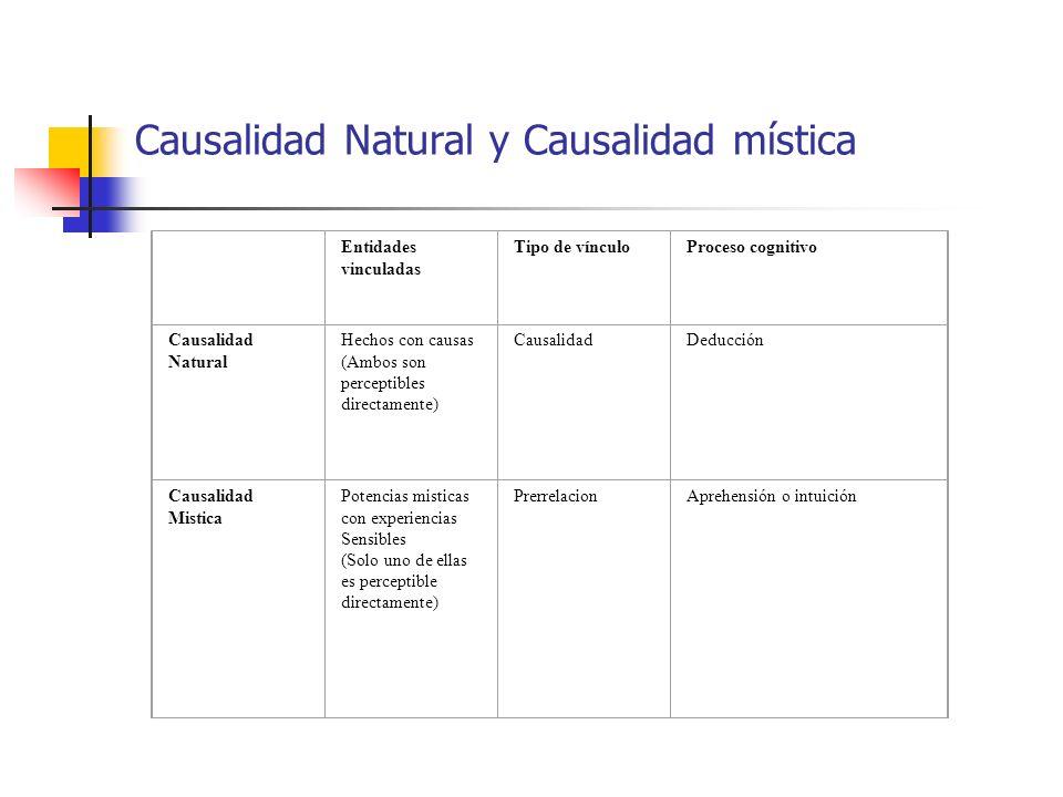 Causalidad Natural y Causalidad mística Entidades vinculadas Tipo de vínculoProceso cognitivo Causalidad Natural Hechos con causas (Ambos son percepti
