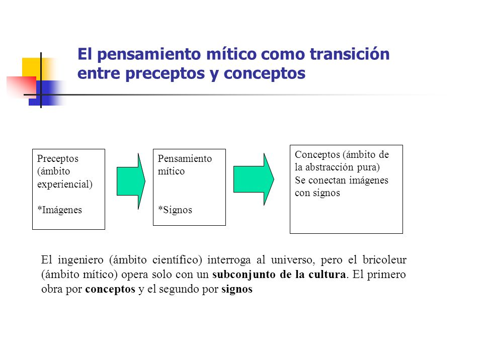 El pensamiento mítico como transición entre preceptos y conceptos Preceptos (ámbito experiencial) *Imágenes Pensamiento mítico *Signos Conceptos (ámbi