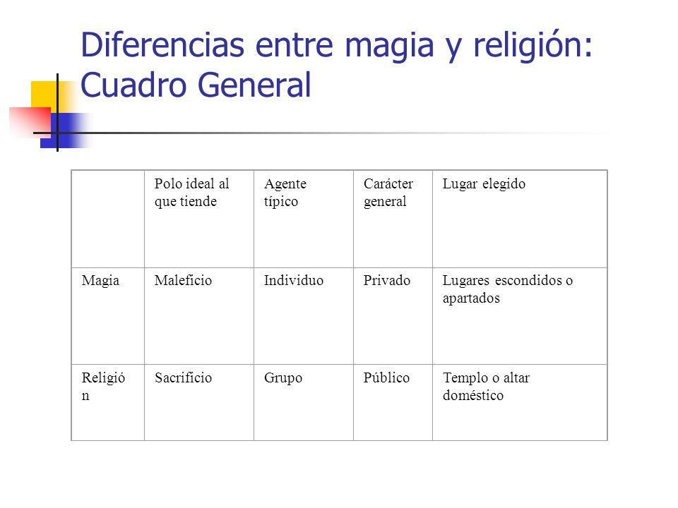 Diferencias entre magia y religión: Cuadro General Polo ideal al que tiende Agente típico Carácter general Lugar elegido MagiaMaleficioIndividuoPrivad