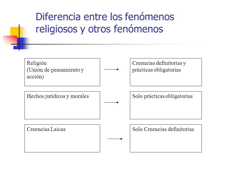 Diferencia entre los fenómenos religiosos y otros fenómenos Creencias Laicas Hechos jurídicos y morales Religión (Unión de pensamiento y acción) Solo