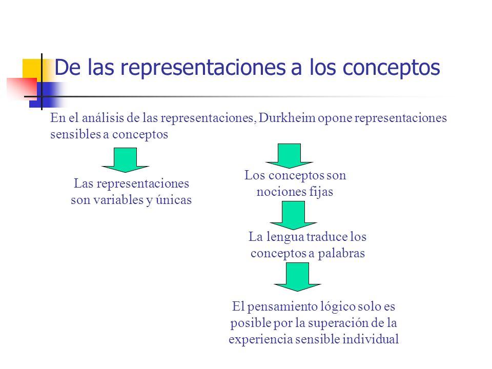 De las representaciones a los conceptos En el análisis de las representaciones, Durkheim opone representaciones sensibles a conceptos Las representaci
