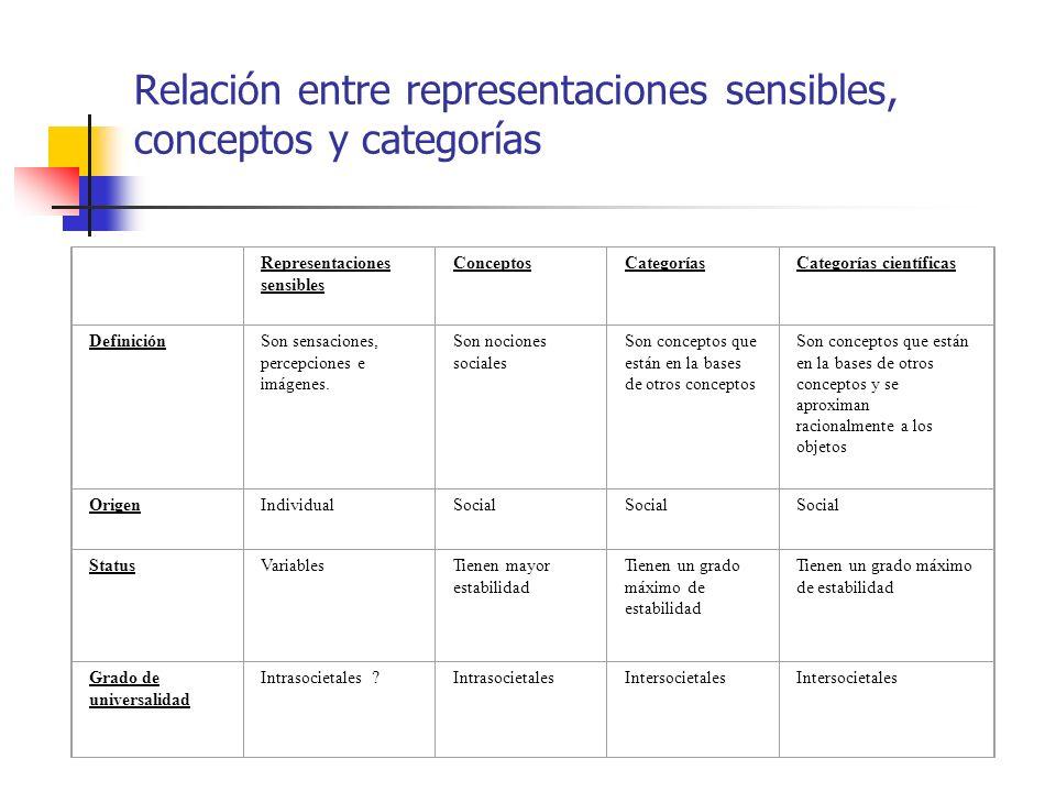 Relación entre representaciones sensibles, conceptos y categorías Representaciones sensibles ConceptosCategoríasCategorías científicas DefiniciónSon s