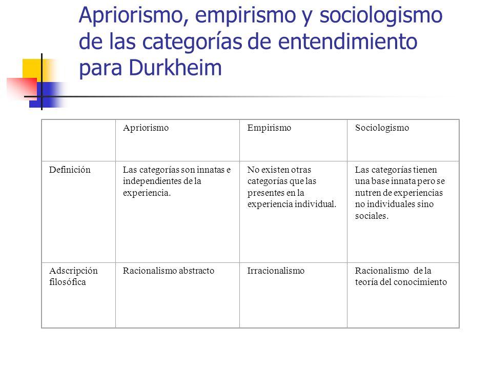 Apriorismo, empirismo y sociologismo de las categorías de entendimiento para Durkheim ApriorismoEmpirismoSociologismo DefiniciónLas categorías son inn