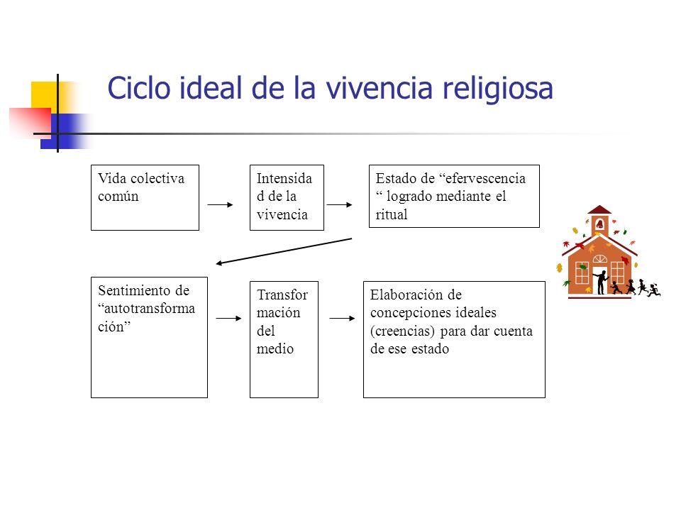 Ciclo ideal de la vivencia religiosa Vida colectiva común Intensida d de la vivencia Estado de efervescencia logrado mediante el ritual Sentimiento de