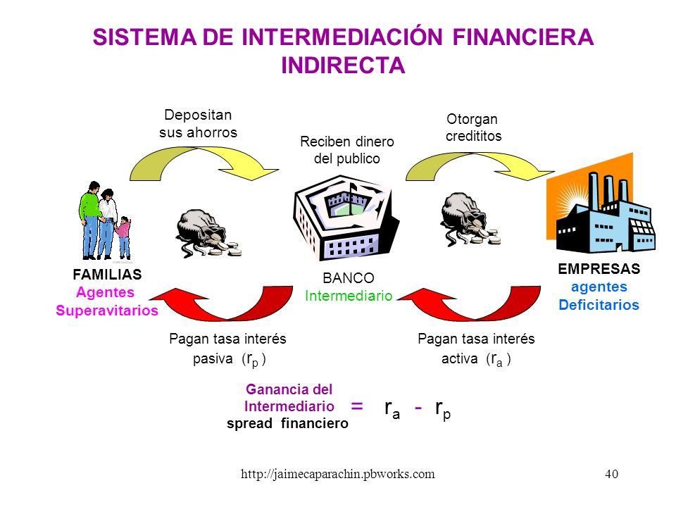 http://jaimecaparachin.pbworks.com39 EL SISTEMA DE INTERMEDIACIÓN FINANCIERA La intermediación financiera, es un sistema conformado por mecanismos e i
