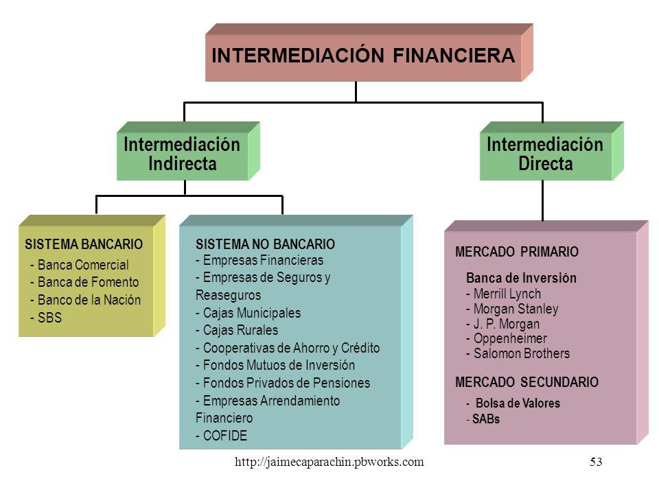 http://jaimecaparachin.pbworks.com52 Compensación y liquidación, verifica que las partes cumplan con lo pactado. Es decir que el comprador tenga los f