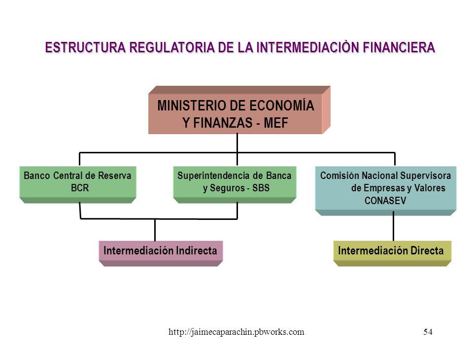 http://jaimecaparachin.pbworks.com53 Intermediación Directa Intermediación Indirecta INTERMEDIACIÓN FINANCIERA SISTEMA BANCARIO - Banca Comercial - Ba