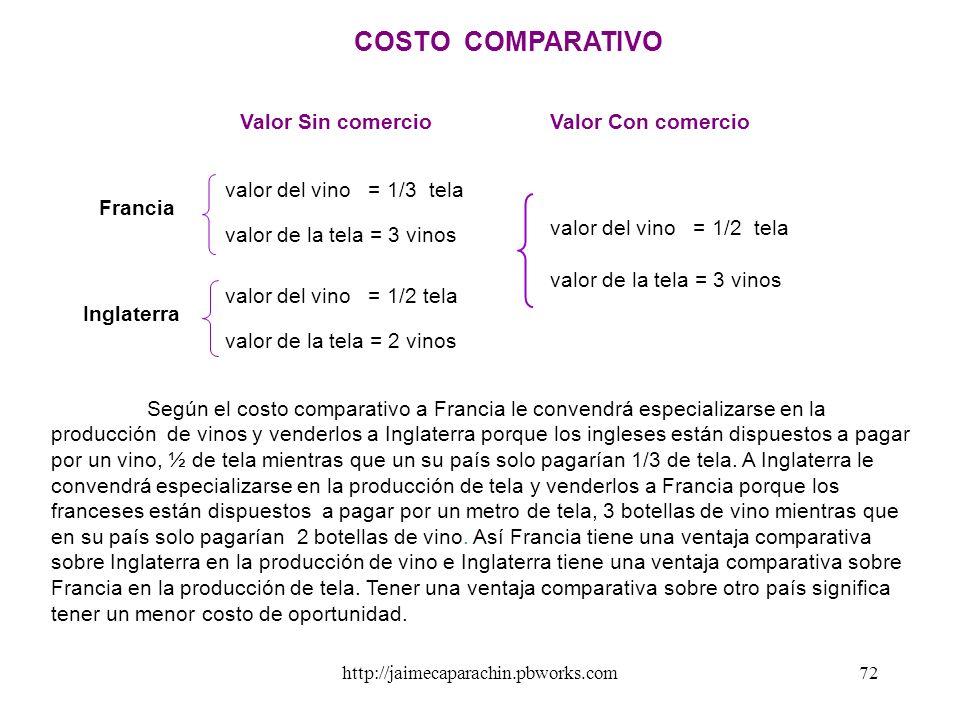 http://jaimecaparachin.pbworks.com71 b) Ventaja Comparativa Fue enunciada por David Ricardo (1772-1823) se le conoce también como teoría del Costo Com