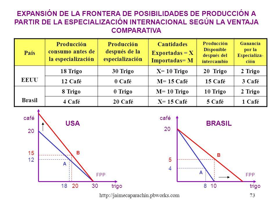 http://jaimecaparachin.pbworks.com72 Según el costo comparativo a Francia le convendrá especializarse en la producción de vinos y venderlos a Inglater