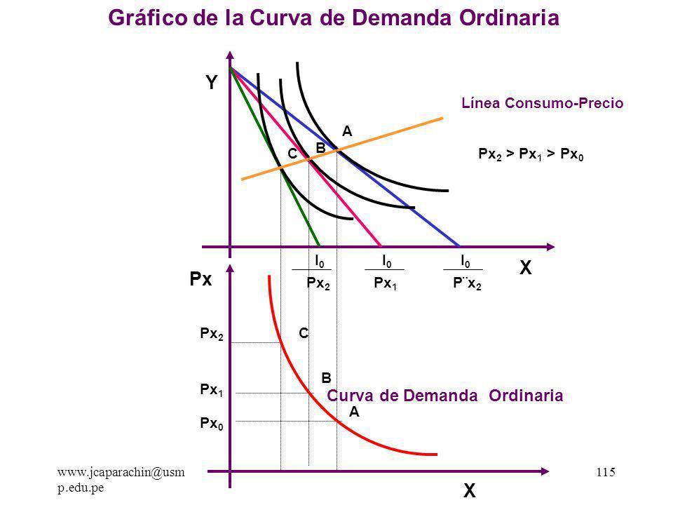 www.jcaparachin@usm p.edu.pe 114 1.2 La Obtención de la Curva de Demanda Ordinaria: Si proyectamos los puntos óptimos dela línea consumo precio en la parte inferior en un nuevo eje de coordenadas donde el eje de las ordenadas sea el precio de X (Px) y en la abscisa se mantiene la cantidad de X para poder proyectar, entonces al unir los puntos se genera La Curva de Demanda Ordinaria.